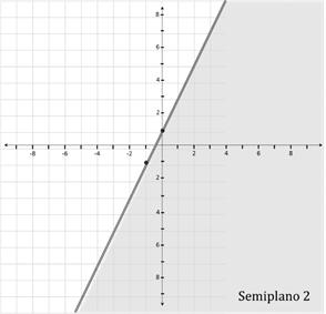 Graficando desigualdades2