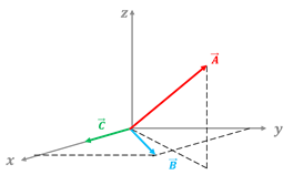 demonstration of the double vector product