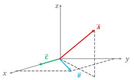 demostración del doble producto vectorial