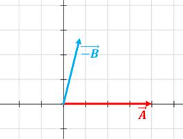 ley del paralelogramo2  Resta de vectores ley del paralelogramo2