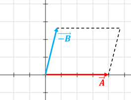 ley del paralelogramo3  Resta de vectores ley del paralelogramo3