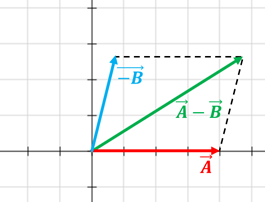 ley del paralelogramo4  Resta de vectores ley del paralelogramo4