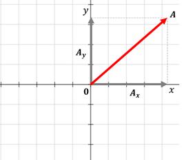 magnitud vector2