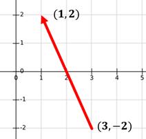 magnitud vector3