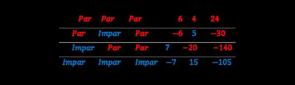 Multiplicación de números pares e impares