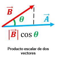 producto escalar
