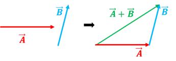 Suma vectores (método triángulo)