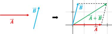 suma vectores (método paralelogramo)