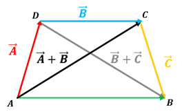 suma vectores