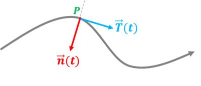 vector tangente