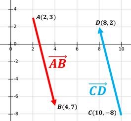 vectores negativos