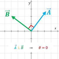 vectores ortogonales