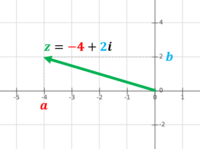 Representation of complex numbers1