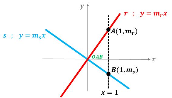 demostracion rectas perpendiculares  Ecuaciones perpendiculares demostracion rectas perpendiculares