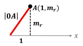 demostracion rectas perpendiculares  Ecuaciones perpendiculares demostracion rectas perpendiculares1