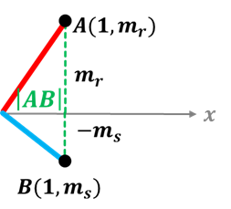 demostracion rectas perpendiculares  Ecuaciones perpendiculares demostracion rectas perpendiculares3