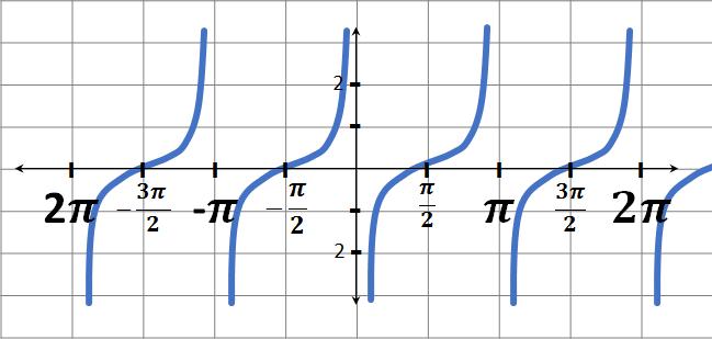 función cotangente