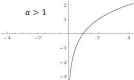 funcion logaritmica1