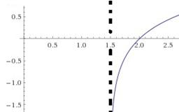 funcion logaritmica4