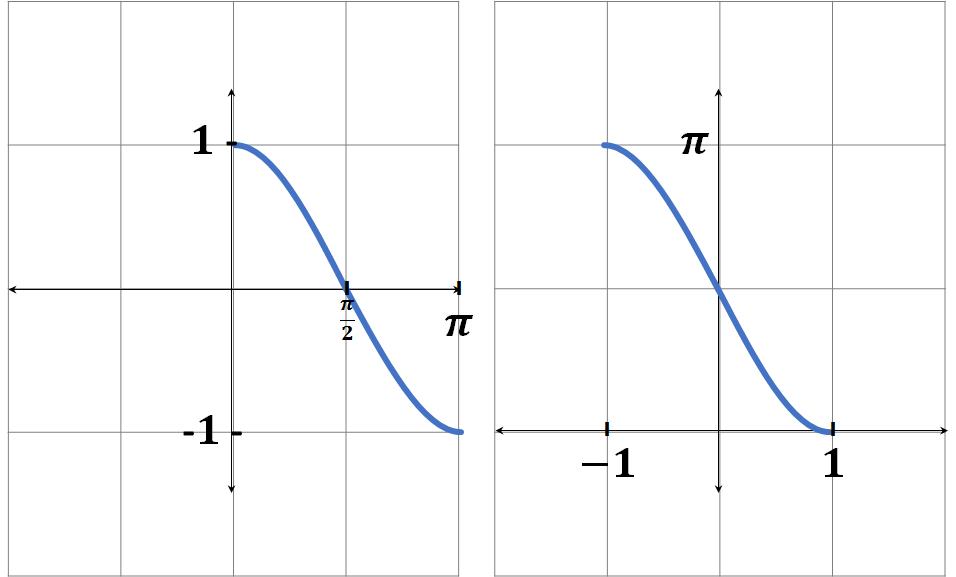 funciones inversas coseno