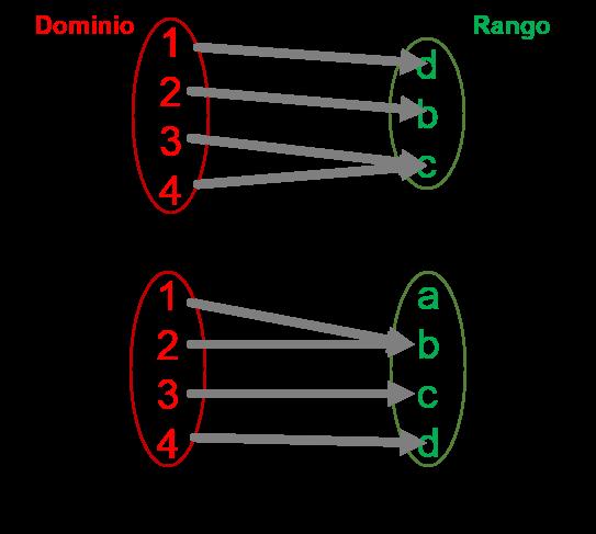 funcionsobreyectiva  Tipos de funciones funcionsobreyectiva