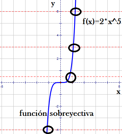 funcion sobreyectiva example