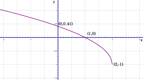 grafico de funciones5