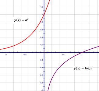 propiedades potenciación y logaritmos
