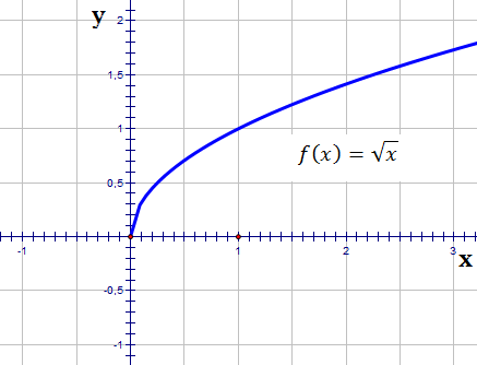 transformation of functions1