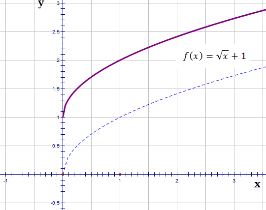 transformation of functions3