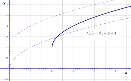 transformation of functions4