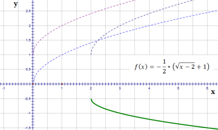 transformation of functions5