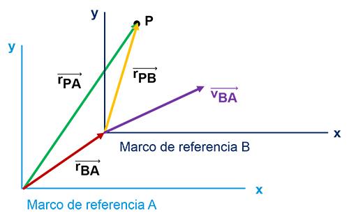 Movimiento relativo en dos dimensiones