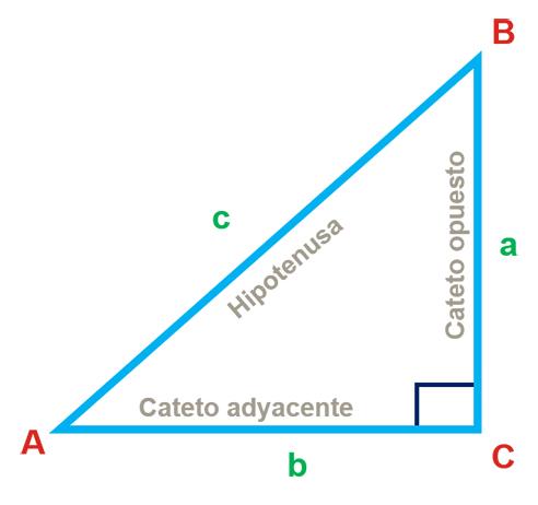 Razones trigonmétricas