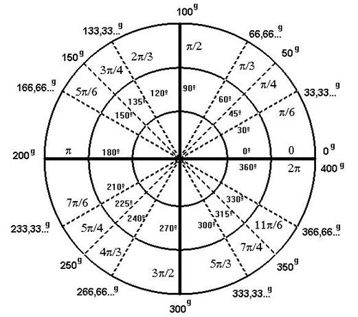 Relaciones entre unidades angulares