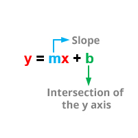 slope-intersection