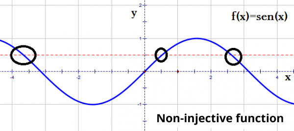 non-injective function