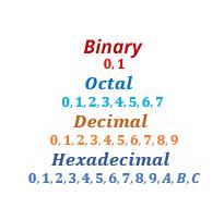 Numeric system example