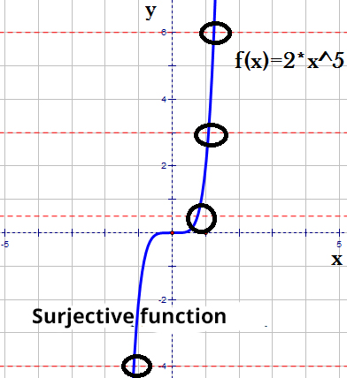Surjective function example