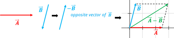 vector subtraction example