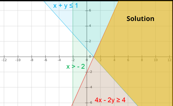 linear inequality example 4